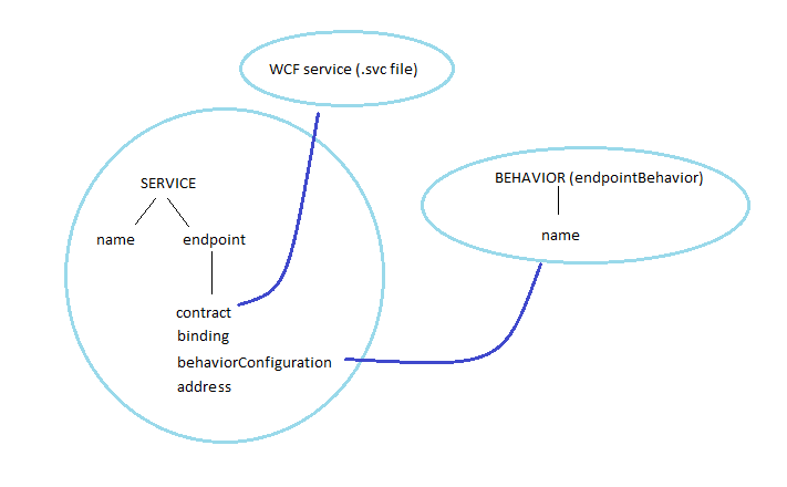 HTTP service diagram
