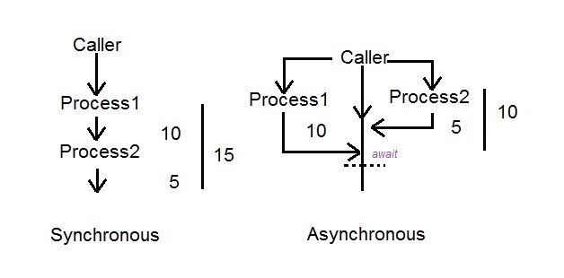 synchronous vs asynchronous await