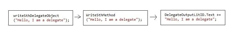 delegates diagram